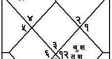 अल्बर्ट आइन्स्टाईन एक महान बैज्ञानिकको कुण्डली बिश्लेशण - Online Astrology